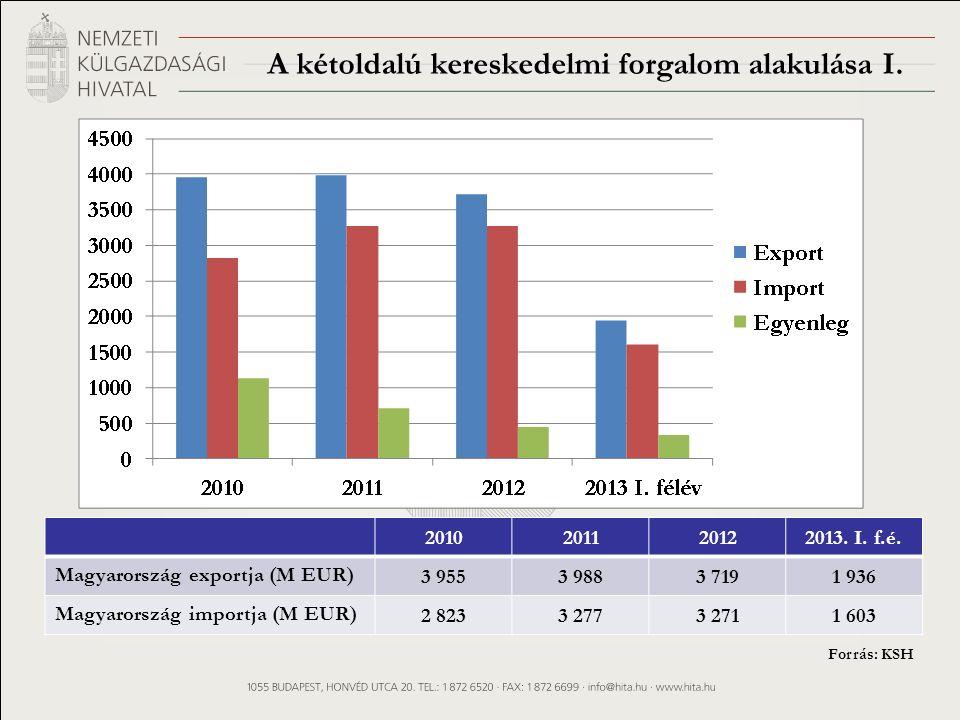 A kétoldalú kereskedelmi forgalom alakulása I.2010201120122013.
