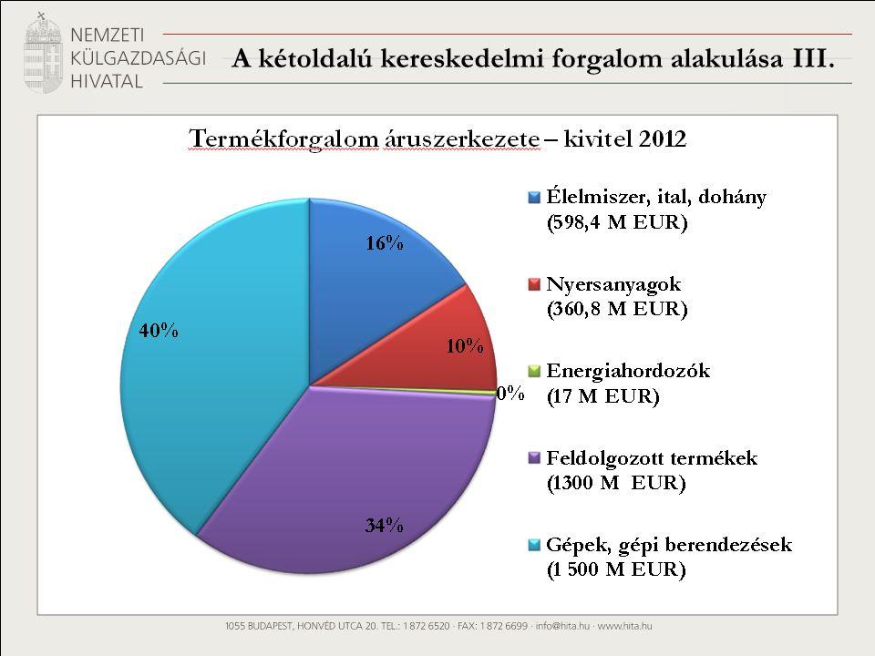 A kétoldalú kereskedelmi forgalom alakulása III.