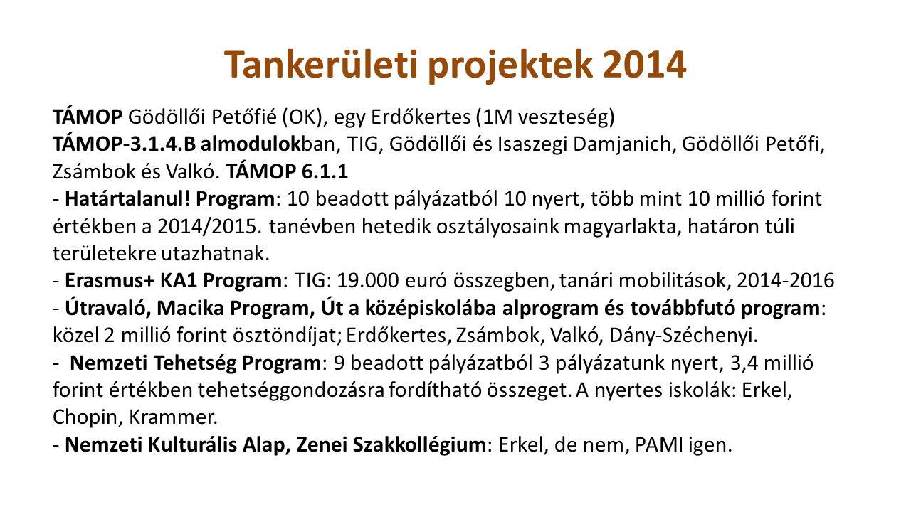 Tankerületi projektek 2014 TÁMOP Gödöllői Petőfié (OK), egy Erdőkertes (1M veszteség) TÁMOP-3.1.4.B almodulokban, TIG, Gödöllői és Isaszegi Damjanich, Gödöllői Petőfi, Zsámbok és Valkó.