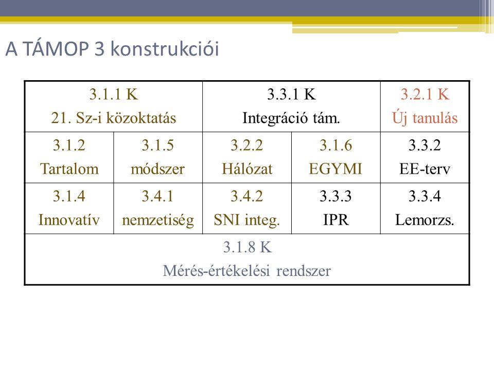 3.1.1 K 21. Sz-i közoktatás 3.3.1 K Integráció tám.