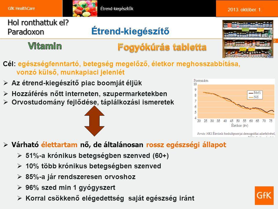 23 GfK HealthCare Étrend-kiegészítők 2013.október 1.