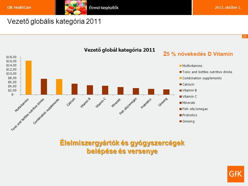 21 GfK HealthCare Étrend-kiegészítők 2013. október 1.