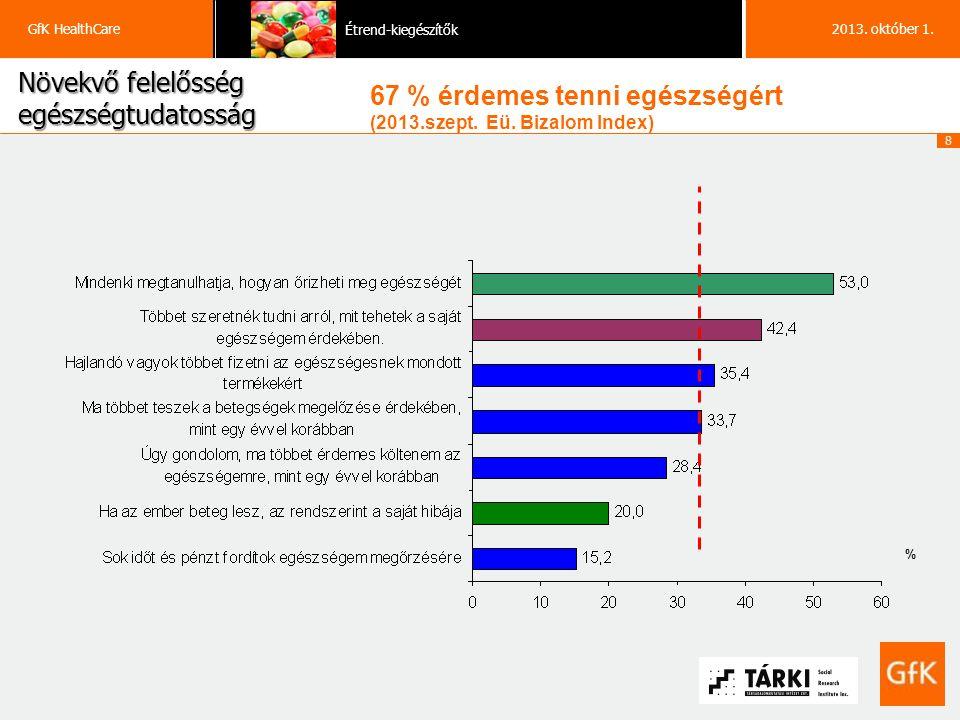 19 GfK HealthCare Étrend-kiegészítők 2013. október 1.