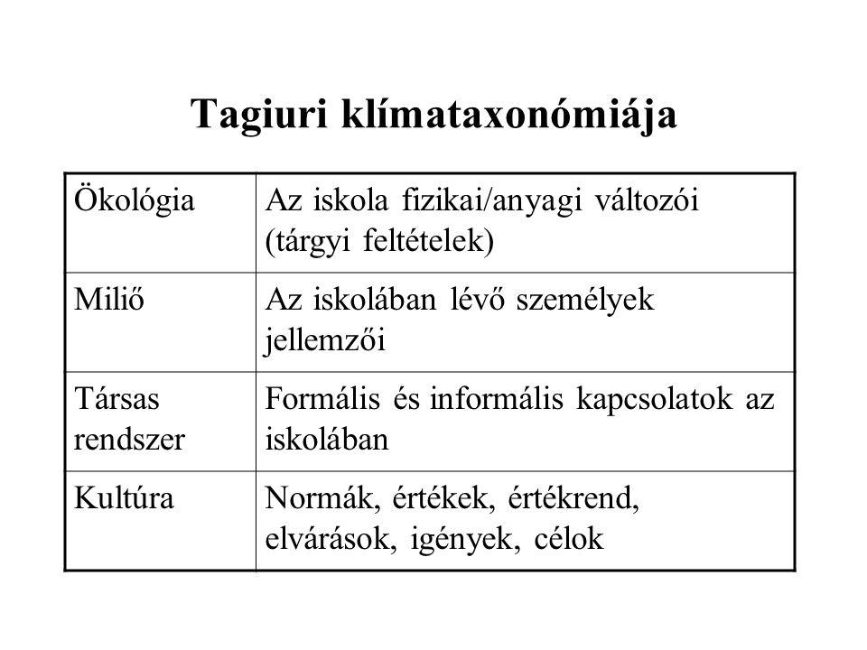 Tagiuri klímataxonómiája ÖkológiaAz iskola fizikai/anyagi változói (tárgyi feltételek) MiliőAz iskolában lévő személyek jellemzői Társas rendszer Formális és informális kapcsolatok az iskolában KultúraNormák, értékek, értékrend, elvárások, igények, célok