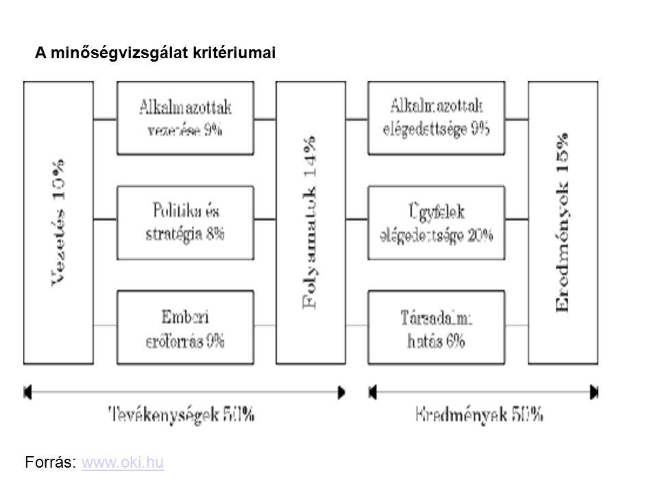Forrás: www.oki.huwww.oki.hu A minőségvizsgálat kritériumai