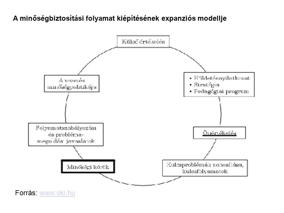 A minőségbiztosítási folyamat kiépítésének expanziós modellje Forrás: www.oki.huwww.oki.hu