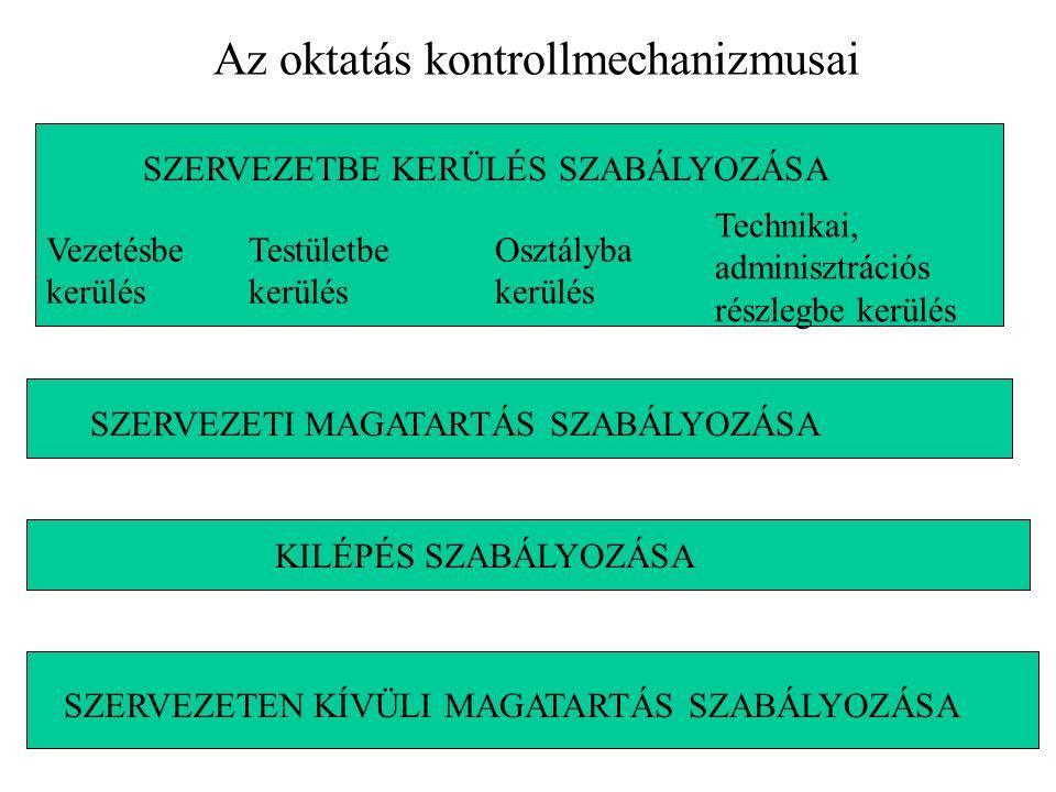 Az oktatás kontrollmechanizmusai SZERVEZETBE KERÜLÉS SZABÁLYOZÁSA Vezetésbe kerülés Testületbe kerülés Osztályba kerülés Technikai, adminisztrációs részlegbe kerülés SZERVEZETI MAGATARTÁS SZABÁLYOZÁSA KILÉPÉS SZABÁLYOZÁSA SZERVEZETEN KÍVÜLI MAGATARTÁS SZABÁLYOZÁSA