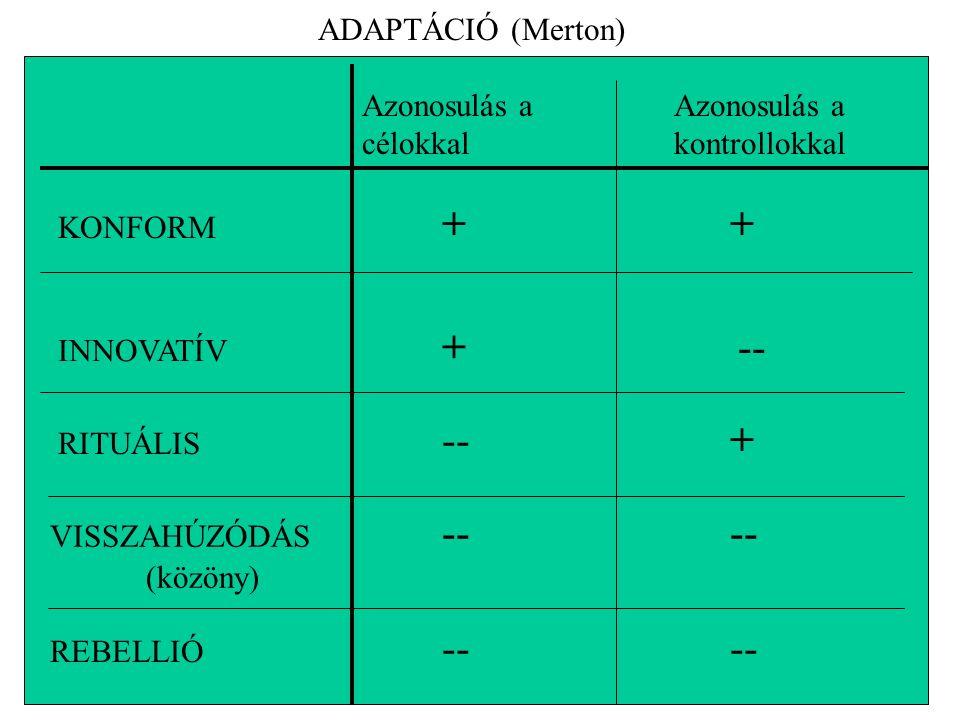 ADAPTÁCIÓ (Merton) Azonosulás a célokkal Azonosulás a kontrollokkal KONFORM ++ INNOVATÍV + -- RITUÁLIS --+ VISSZAHÚZÓDÁS -- -- (közöny) REBELLIÓ -- --