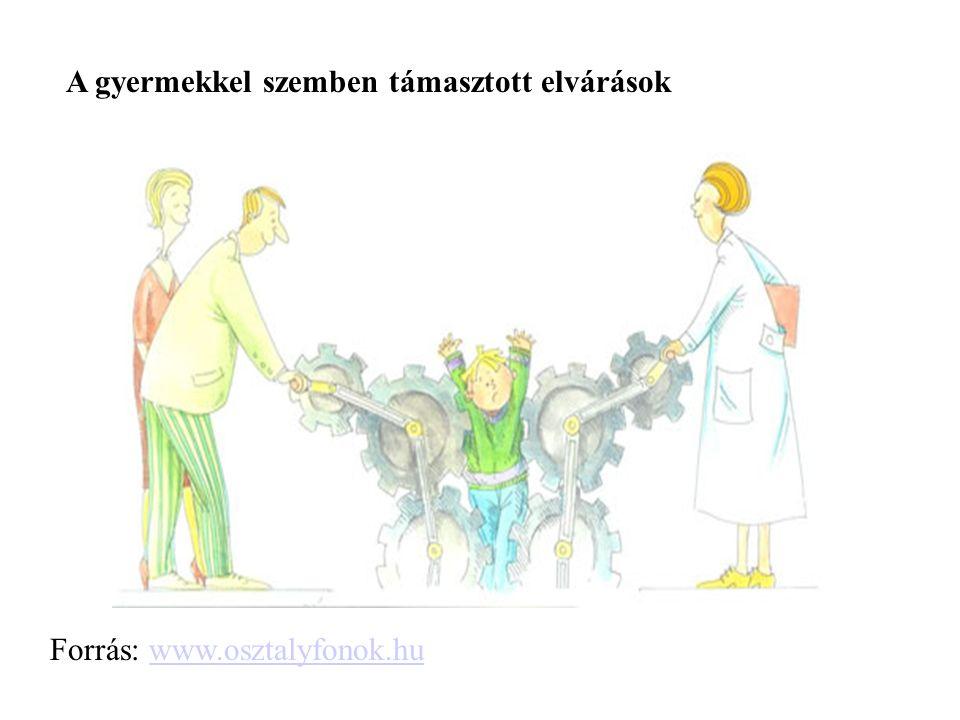 A gyermekkel szemben támasztott elvárások Forrás: www.osztalyfonok.huwww.osztalyfonok.hu