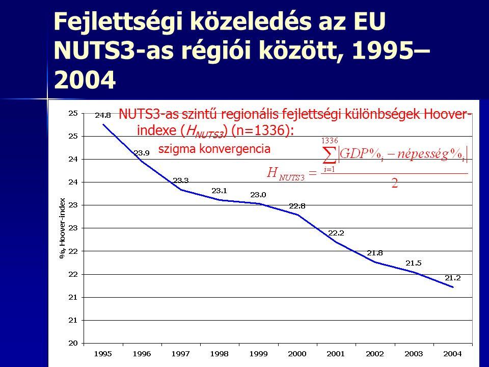 Fejlettségi közeledés az EU NUTS3-as régiói között, 1995– 2004 NUTS3-as szintű regionális fejlettségi különbségek Hoover- indexe (H NUTS3 ) (n=1336):
