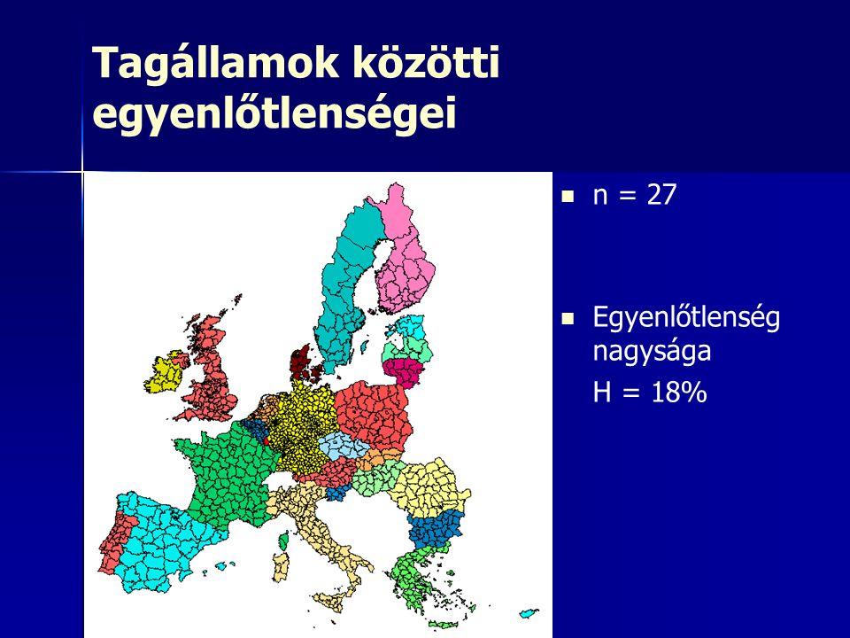 Tagállamok közötti egyenlőtlenségei n = 27 Egyenlőtlenség nagysága H = 18%