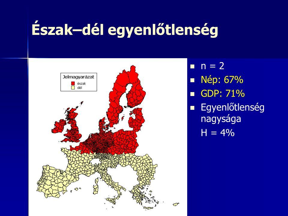 Észak–dél egyenlőtlenség n = 2 Nép: 67% GDP: 71% Egyenlőtlenség nagysága H = 4%