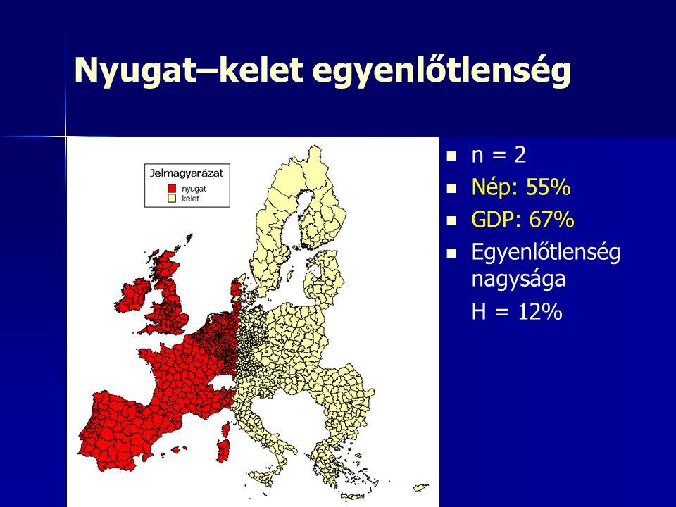 Nyugat–kelet egyenlőtlenség n = 2 Nép: 55% GDP: 67% Egyenlőtlenség nagysága H = 12%