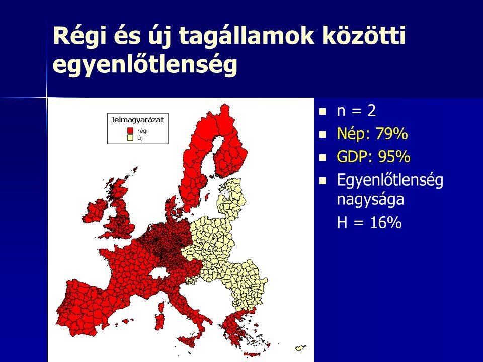 Régi és új tagállamok közötti egyenlőtlenség n = 2 Nép: 79% GDP: 95% Egyenlőtlenség nagysága H = 16%