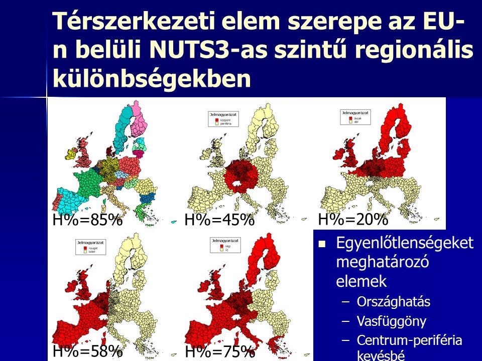 Térszerkezeti elem szerepe az EU- n belüli NUTS3-as szintű regionális különbségekben Egyenlőtlenségeket meghatározó elemek –Országhatás –Vasfüggöny –Centrum-periféria kevésbé H%=85%H%=45% H%=20% H%=58% H%=75%