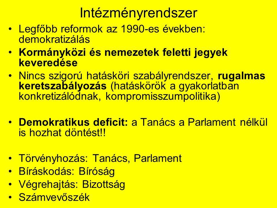 Intézményrendszer Legfőbb reformok az 1990-es években: demokratizálás Kormányközi és nemezetek feletti jegyek keveredése Nincs szigorú hatásköri szabályrendszer, rugalmas keretszabályozás (hatáskörök a gyakorlatban konkretizálódnak, kompromisszumpolitika) Demokratikus deficit: a Tanács a Parlament nélkül is hozhat döntést!.
