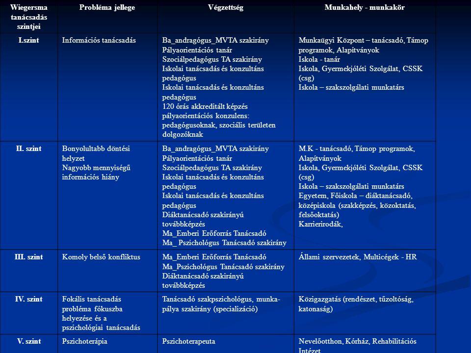 Wiegersma tanácsadás szintjei Probléma jellegeVégzettségMunkahely - munkakör I.szintInformációs tanácsadásBa_andragógus_MVTA szakirány Pályaorientáció