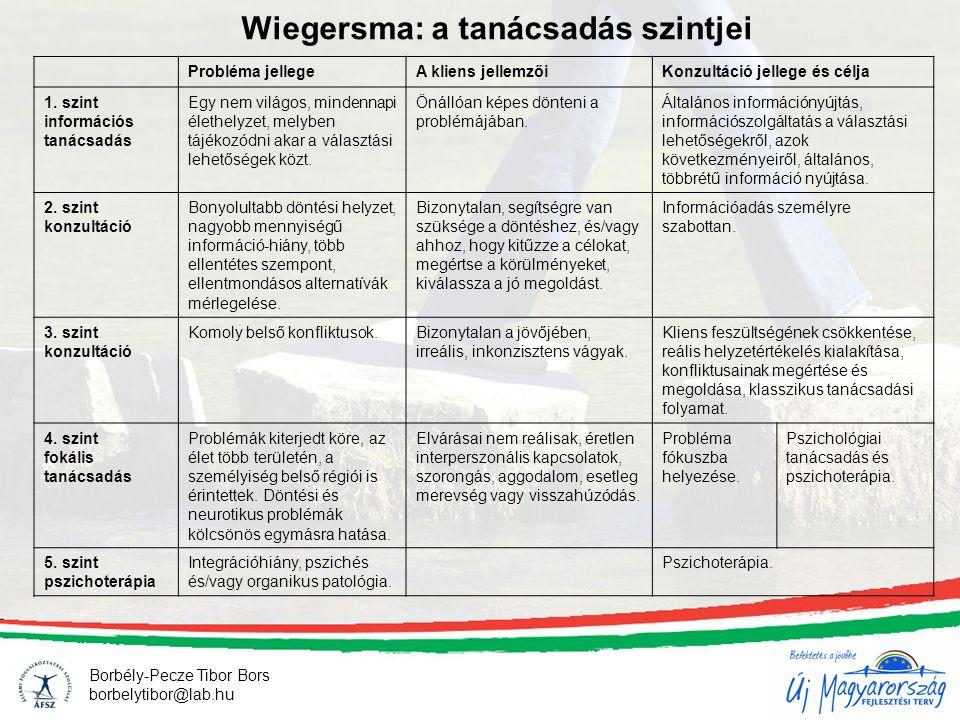 Wiegersma: a tanácsadás szintjei Borbély-Pecze Tibor Bors borbelytibor@lab.hu Probléma jellegeA kliens jellemzőiKonzultáció jellege és célja 1.