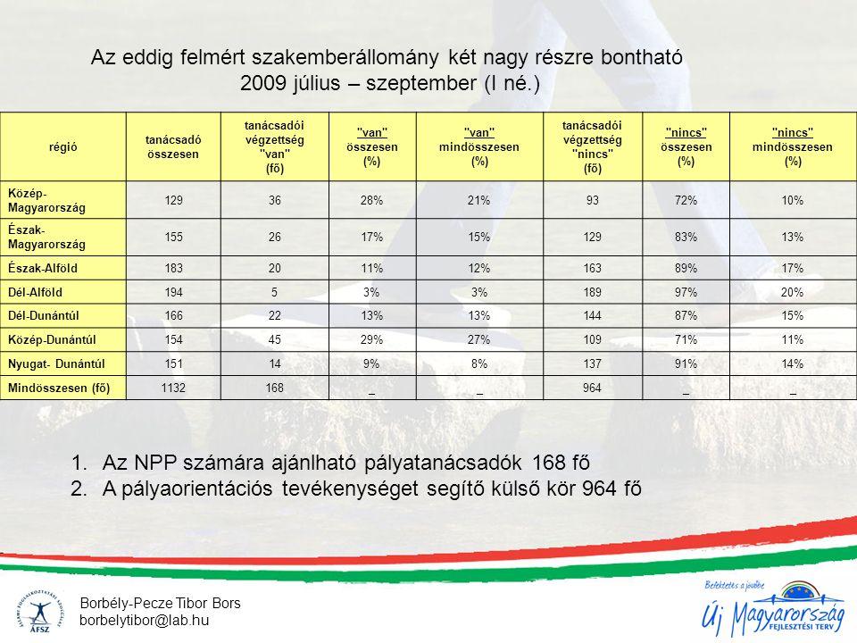 régió tanácsadó összesen tanácsadói végzettség van (fő) van összesen (%) van mindösszesen (%) tanácsadói végzettség nincs (fő) nincs összesen (%) nincs mindösszesen (%) Közép- Magyarország 1293628%21%9372%10% Észak- Magyarország 1552617%15%12983%13% Észak-Alföld1832011%12%16389%17% Dél-Alföld19453% 18997%20% Dél-Dunántúl1662213% 14487%15% Közép-Dunántúl1544529%27%10971%11% Nyugat- Dunántúl151149%8%13791%14% Mindösszesen (fő)1132168__964__ Az eddig felmért szakemberállomány két nagy részre bontható 2009 július – szeptember (I né.) 1.Az NPP számára ajánlható pályatanácsadók 168 fő 2.A pályaorientációs tevékenységet segítő külső kör 964 fő