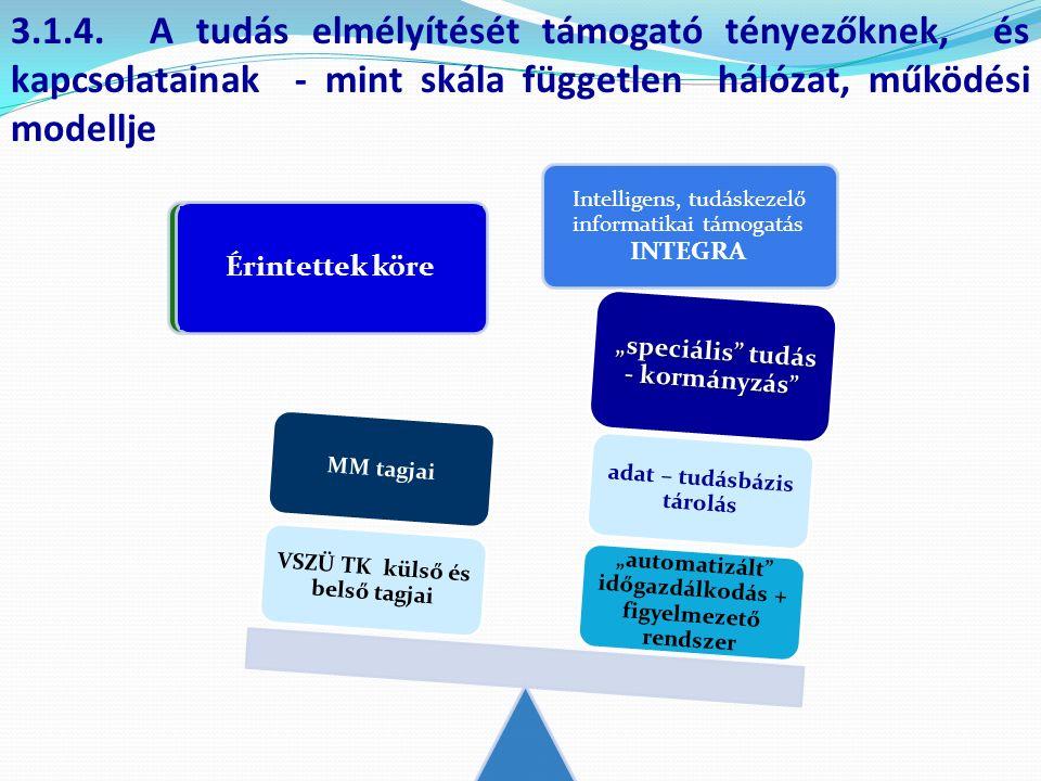3.1.4. A tudás elmélyítését támogató tényezőknek, és kapcsolatainak - mint skála független hálózat, működési modellje Intelligens, tudáskezelő informa