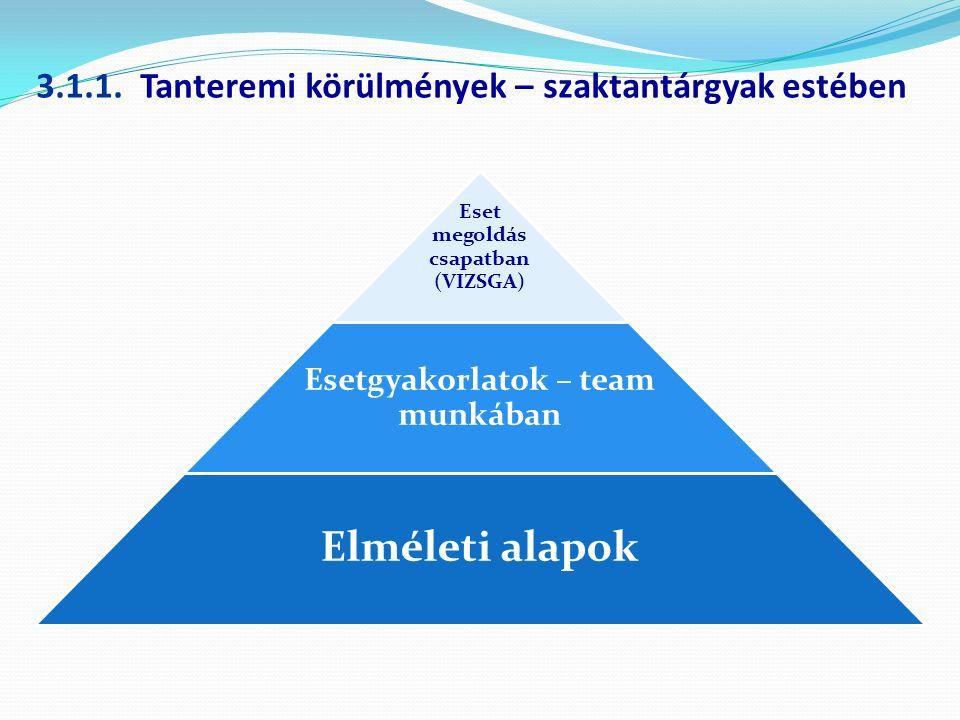 3.1.1. Tanteremi körülmények – szaktantárgyak estében Eset megoldás csapatban (VIZSGA) Esetgyakorlatok – team munkában Elméleti alapok