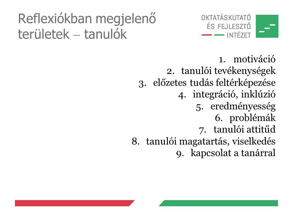Reflexiókban megjelenő területek  tanulók 1.motiváció 2.tanulói tevékenységek 3.előzetes tudás feltérképezése 4.integráció, inklúzió 5.eredményesség 6.problémák 7.tanulói attitűd 8.tanulói magatartás, viselkedés 9.kapcsolat a tanárral