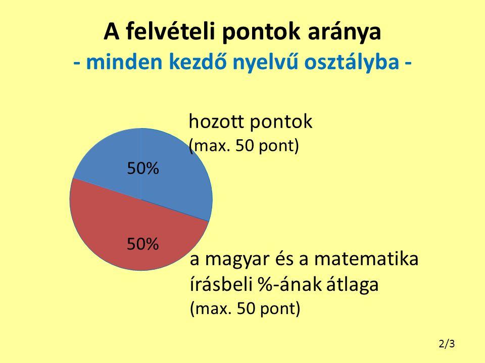 A felvételi pontok aránya - minden kezdő nyelvű osztályba - a magyar és a matematika írásbeli %-ának átlaga (max.