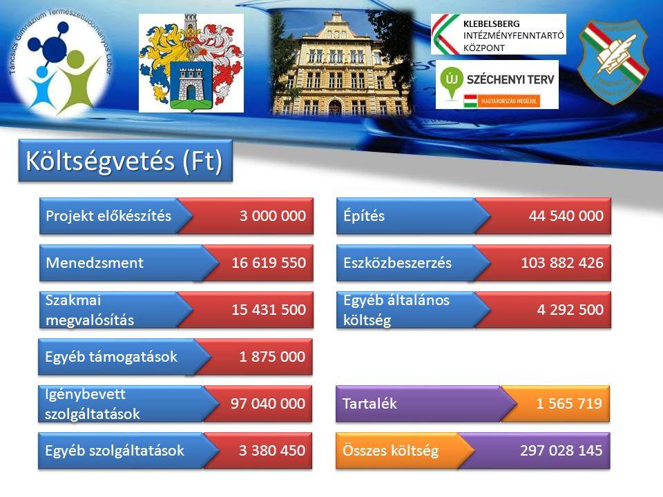 Költségvetés (Ft) 3 000 000 Projekt előkészítés 16 619 550 Menedzsment 15 431 500 Szakmai megvalósítás 1 875 000 Egyéb támogatások 97 040 000 Igénybevett szolgáltatások 3 380 450 Egyéb szolgáltatások 44 540 000 Építés 103 882 426 Eszközbeszerzés 4 292 500 Egyéb általános költség 1 565 719 Tartalék 297 028 145 Összes költség
