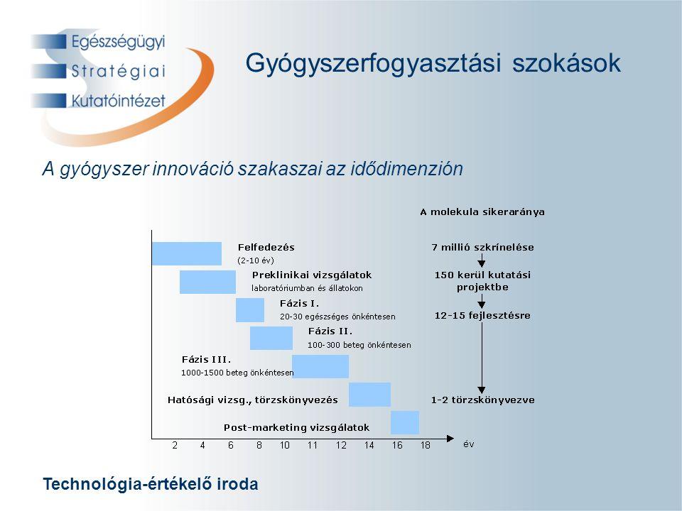 Technológia-értékelő iroda A gyógyszer innováció szakaszai az idődimenzión Gyógyszerfogyasztási szokások