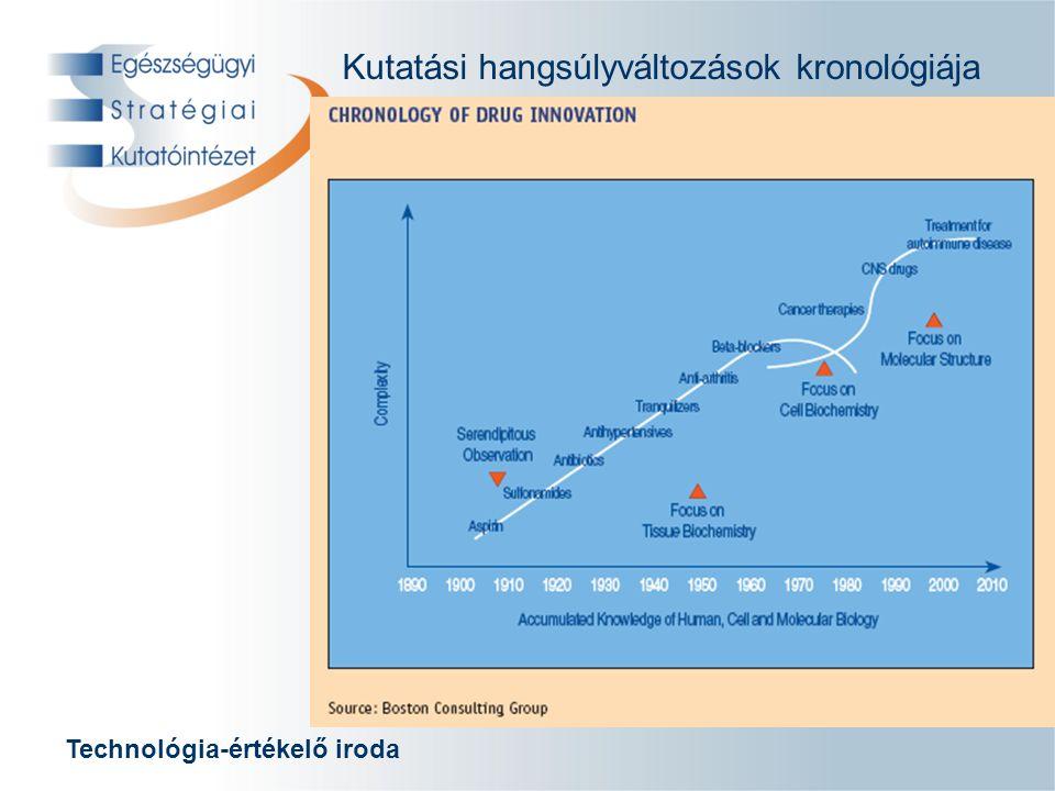 Technológia-értékelő iroda Kutatási hangsúlyváltozások kronológiája