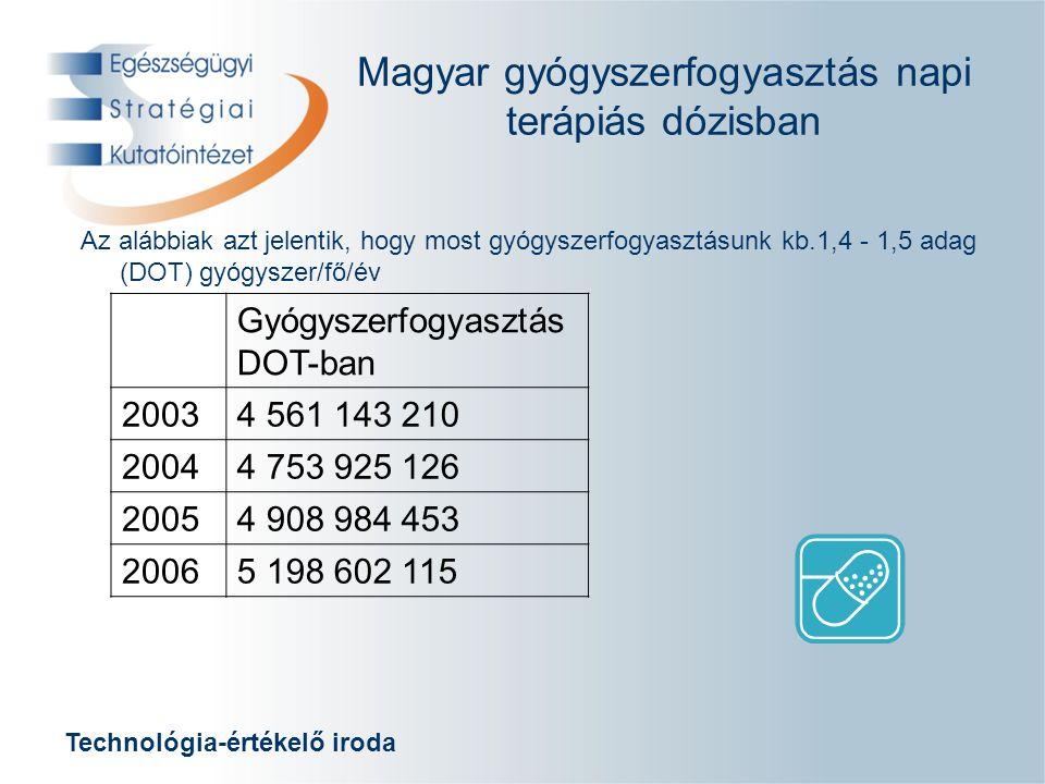 Technológia-értékelő iroda Gyógyszerfogyasztás DOT-ban 20034 561 143 210 20044 753 925 126 20054 908 984 453 20065 198 602 115 Magyar gyógyszerfogyasztás napi terápiás dózisban Az alábbiak azt jelentik, hogy most gyógyszerfogyasztásunk kb.1,4 - 1,5 adag (DOT) gyógyszer/fő/év