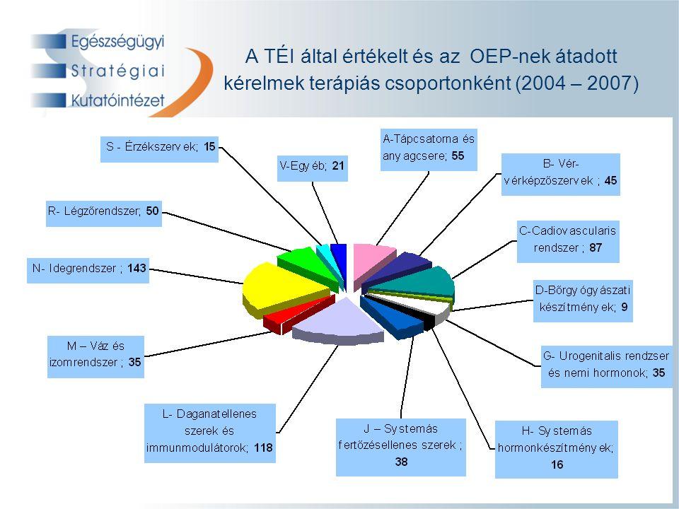 Technológia-értékelő iroda A TÉI által értékelt és az OEP-nek átadott kérelmek terápiás csoportonként (2004 – 2007)