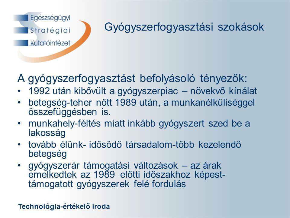 Technológia-értékelő iroda Gyógyszerfogyasztási szokások Tb.támogatás Előirányzat Tb.támogatás Teljesülés Támogatási kategóriák (%) Összes gyógyszerforgalom Mrd Ft 1994 51,5 62,40, 50, 80, 95, fix, eü 10083,9 1995 68,5 70,80, 40, 70, 90, fix, eü 95,100108,7 1996 72,8 85,50, 50, 70, 90, fix, eü 90,100130,5 1997 86,7100,90, 50, 70, 90, fix, eü 90,100156,4 1998102,6135,50, 50, 70, 90, fix, eü 90,100191,2 1999122,9139,50, 50, 70, 90, fix, eü 90,100228,7 2000135,0150,80, 50, 70, 90, fix, eü 90,100263,0 2001147,0179,50, 50, 70, 90, fix, eü 90,100281,9 2002153,0209,00, 50, 70, 90, fix, eü 90,100330,7 2003217,0251,80, 50, 70, 90, fix, hcsfix, eü 90,100, volumen megáll.
