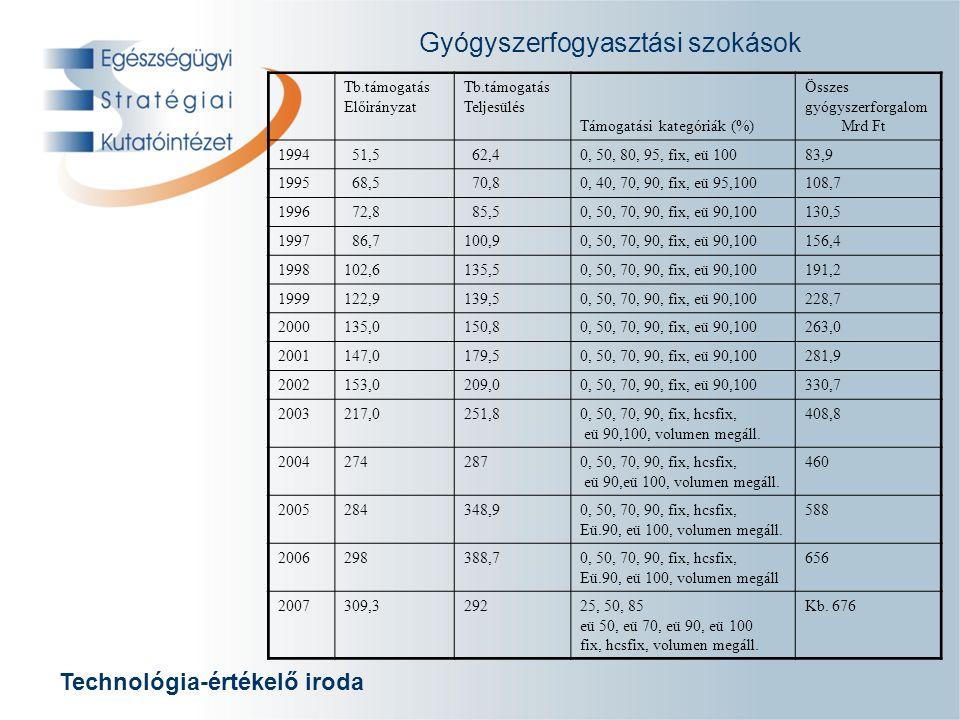 Technológia-értékelő iroda Gyógyszerfogyasztási szokások nemzetközi gyógyszerpiac nagyságrendje 2007.
