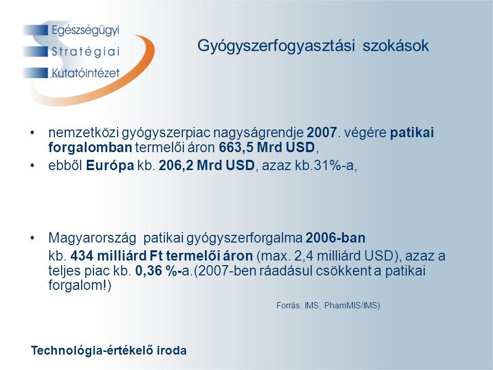 Technológia-értékelő iroda Gyógyszerforgalmi adatok 1993-2006 termelői áron vett Ft forgalmi sorrend alapján ATC (Anathomical, Therapeutical, Chemical) kódonként 19931994199519961997199819992000200120022003200420052006 1CCCCCCCCCCCCCC 2JJJNNNNNNNNNNN 3AANAAAAAAAAAAA 4NNAJJJJJJJJJLL 5RRRRRRLLLBBLBB 6MMMBLLRMBLLBJJ 7DDBMMMMRMMMMMM 8BBLLBBBBRRRRRR Forrás: PharmaFelax, PHARMIS, IMS