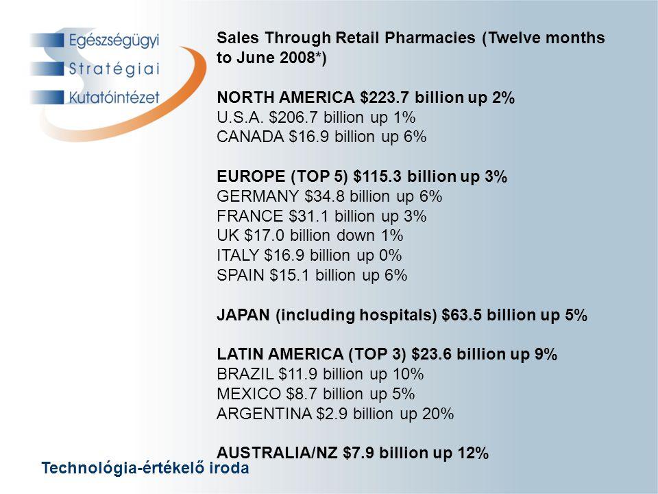 Technológia-értékelő iroda Gyógyszerfogyasztási szokások Az európai átlagárhoz viszonyított gyógyszerárak az európai országokban
