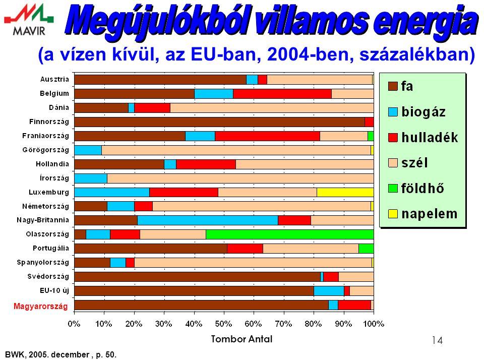 Tombor Antal 14 (a vízen kívül, az EU-ban, 2004-ben, százalékban) BWK, 2005.
