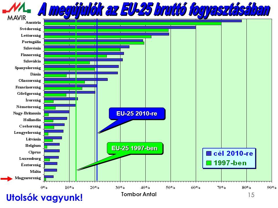 Tombor Antal 15 EU-25 1997-ben EU-25 2010-re Utolsók vagyunk!