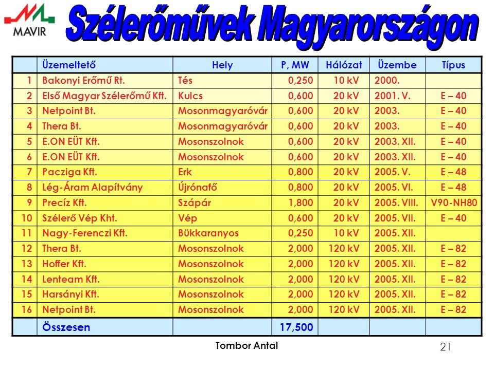 Tombor Antal 21 ÜzemeltetőHelyP, MWHálózatÜzembeTípus 1Bakonyi Erőmű Rt.Tés0,250 10 kV2000.
