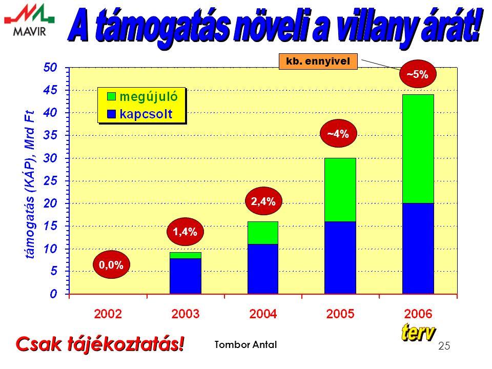 Tombor Antal 25 0,0% 1,4% 2,4% ~4% ~5% kb. ennyivel Csak tájékoztatás!