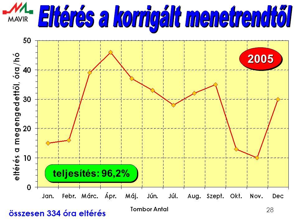 Tombor Antal 28 teljesítés: 96,2% 20052005 összesen 334 óra eltérés