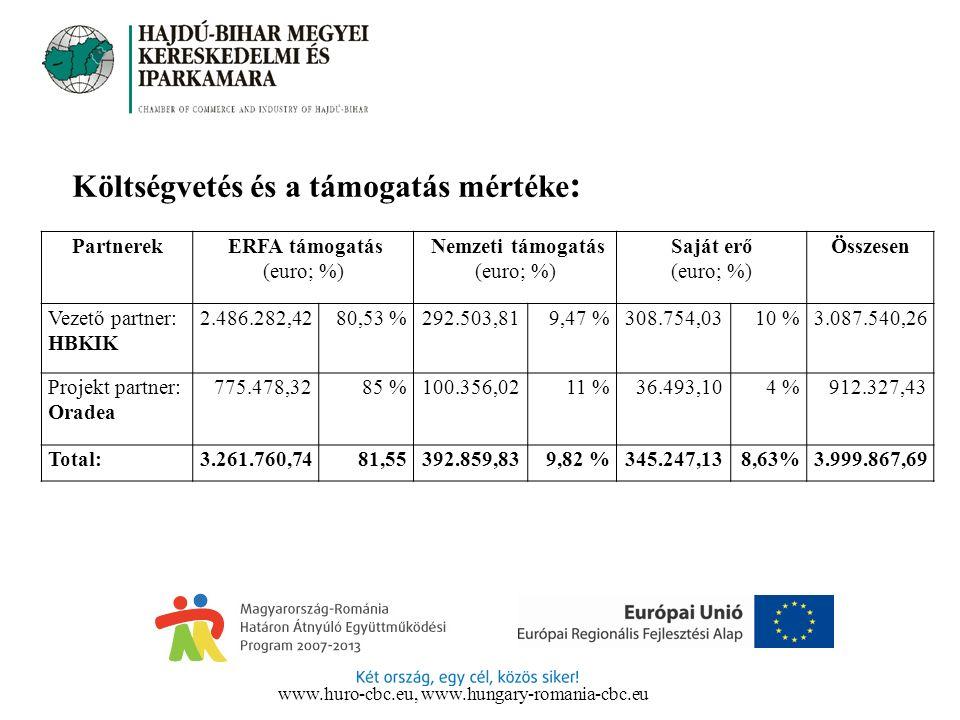 Költségvetés és a támogatás mértéke : Partnerek ERFA támogatás (euro; %) Nemzeti támogatás (euro; %) Saját erő (euro; %) Összesen Vezető partner: HBKI