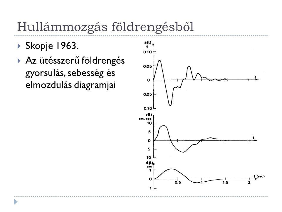 Hullámmozgás földrengésből  Skopje 1963.