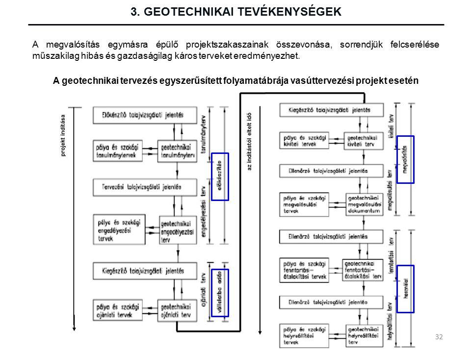 3. GEOTECHNIKAI TEVÉKENYSÉGEK A geotechnikai tervezés egyszerűsített folyamatábrája vasúttervezési projekt esetén A megvalósítás egymásra épülő projek