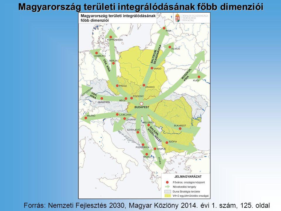 Magyarország területi integrálódásának főbb dimenziói Forrás: Nemzeti Fejlesztés 2030, Magyar Közlöny 2014.