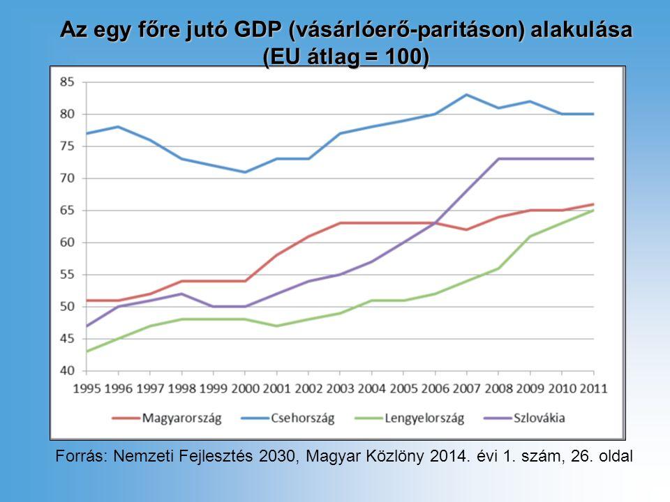 Az egy főre jutó GDP (vásárlóerő-paritáson) alakulása (EU átlag = 100) Forrás: Nemzeti Fejlesztés 2030, Magyar Közlöny 2014.