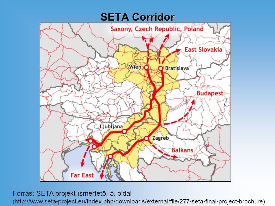 SETA Corridor Forrás: SETA projekt ismertető, 5.