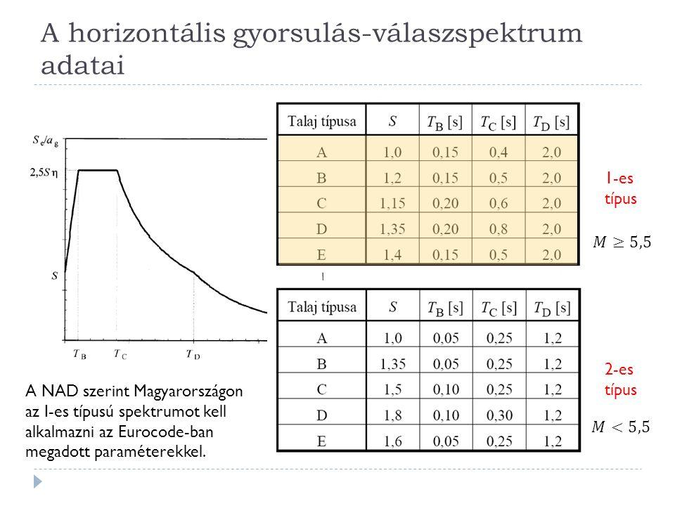 A horizontális gyorsulás-válaszspektrum adatai 1-es típus 2-es típus A NAD szerint Magyarországon az I-es típusú spektrumot kell alkalmazni az Eurocode-ban megadott paraméterekkel.