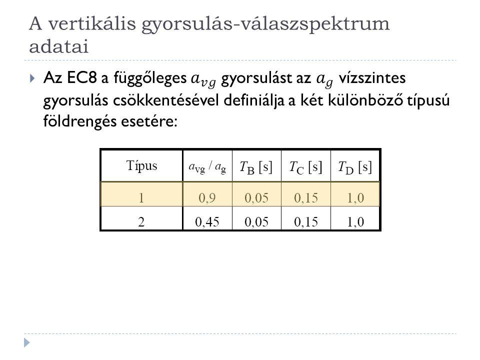 A vertikális gyorsulás-válaszspektrum adatai