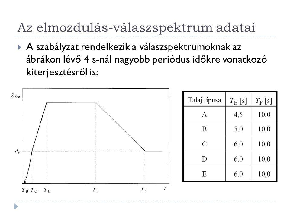 Az elmozdulás-válaszspektrum adatai  A szabályzat rendelkezik a válaszspektrumoknak az ábrákon lévő 4 s-nál nagyobb periódus időkre vonatkozó kiterjesztésről is: